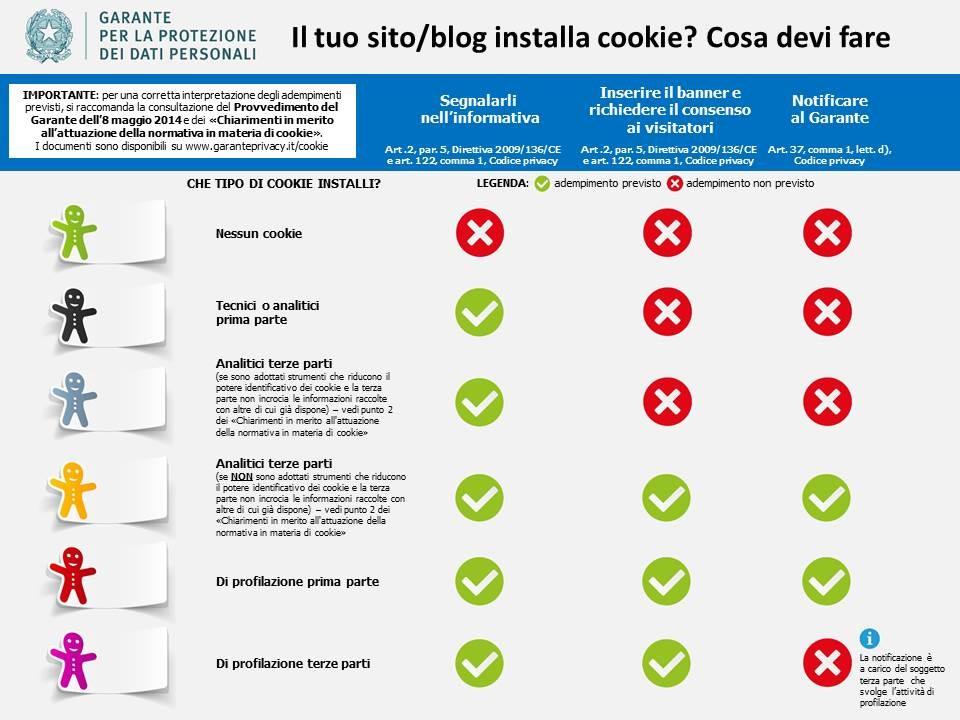 Mondo-Privacy-Classificazione-cookies-garante-privacy