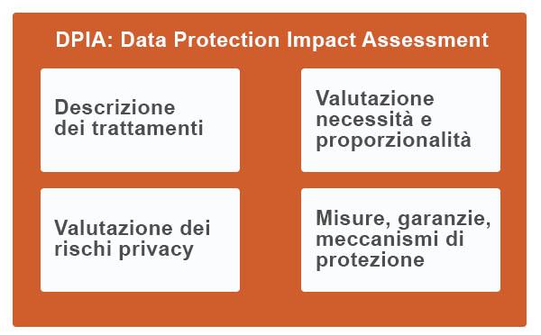 DPIA-Valutazione-Impatto-Rischi-Privacy